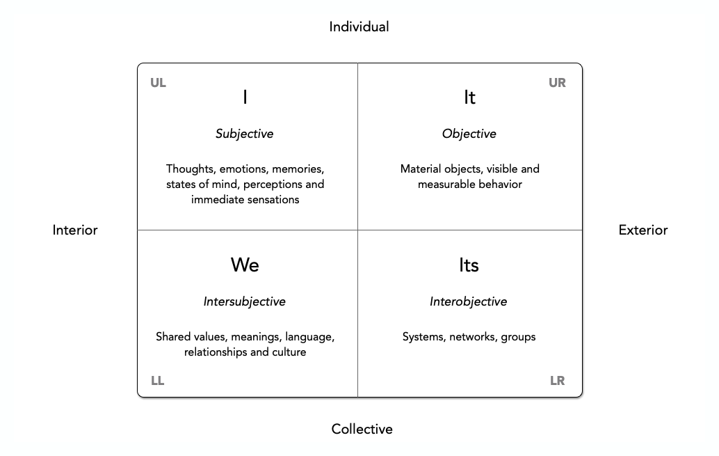 I / Subjective; It / Objective; We / Intersubjective; Its / Interobjective