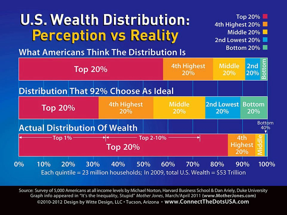 US Wealth Distribution - Perception vs. Reality